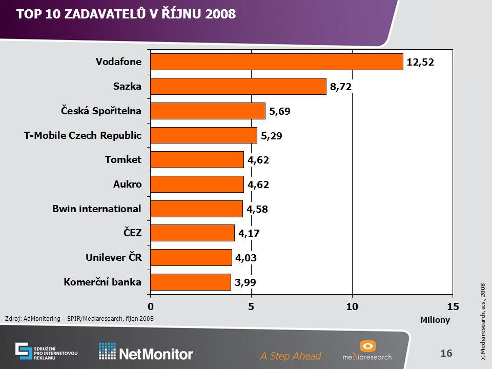 16 © Mediaresearch, a.s., 2008 TOP 10 ZADAVATELŮ V ŘÍJNU 2008 Zdroj: AdMonitoring – SPIR/Mediaresearch, říjen 2008 Miliony