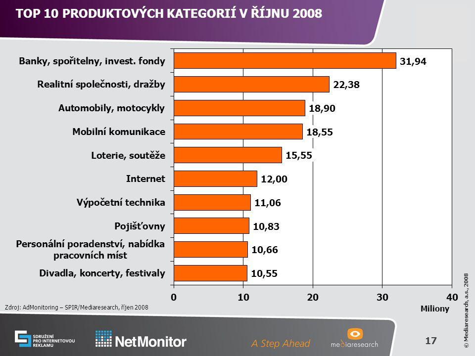 17 © Mediaresearch, a.s., 2008 TOP 10 PRODUKTOVÝCH KATEGORIÍ V ŘÍJNU 2008 Zdroj: AdMonitoring – SPIR/Mediaresearch, říjen 2008 Miliony