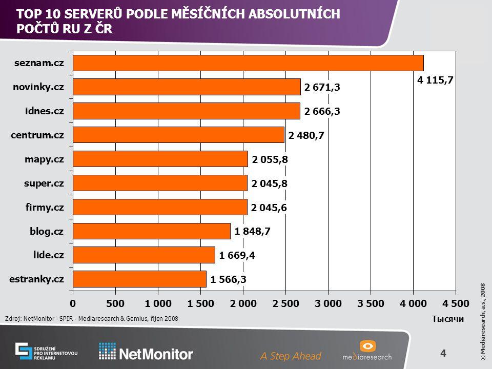 4 © Mediaresearch, a.s., 2008 TOP 10 SERVERŮ PODLE MĚSÍČNÍCH ABSOLUTNÍCH POČTŮ RU Z ČR Zdroj: NetMonitor - SPIR - Mediaresearch & Gemius, říjen 2008