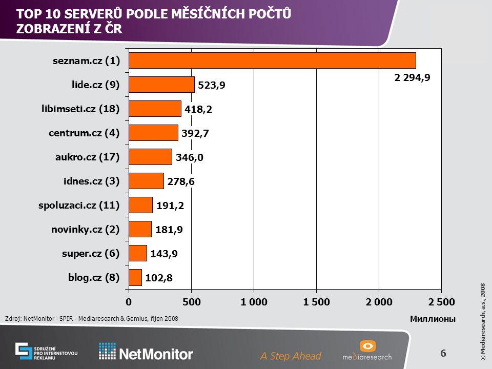 6 © Mediaresearch, a.s., 2008 TOP 10 SERVERŮ PODLE MĚSÍČNÍCH POČTŮ ZOBRAZENÍ Z ČR Zdroj: NetMonitor - SPIR - Mediaresearch & Gemius, říjen 2008