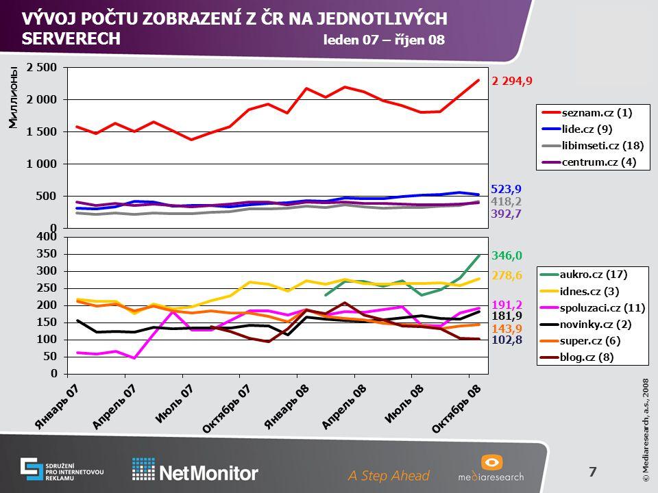8 © Mediaresearch, a.s., 2008 TOP 10 SERVERŮ PODLE RU Z ČR V PRŮMĚRNÉM DNI Zdroj: NetMonitor - SPIR - Mediaresearch & Gemius, říjen 2008