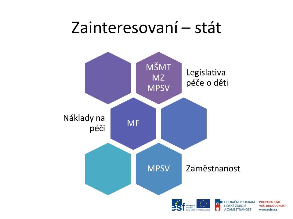 Zainteresovaní – stát MŠMT MZ MPSV Legislativa péče o děti MF Náklady na péči MPSV Zaměstnanost