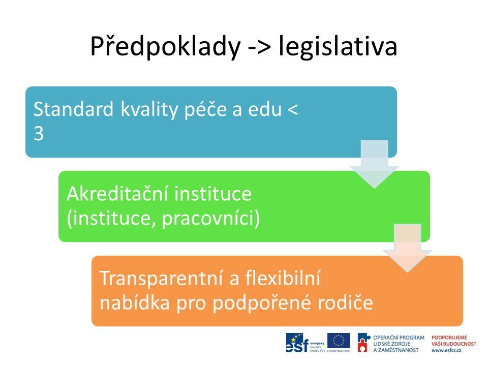 Předpoklady -> legislativa Standard kvality péče a edu < 3 Akreditační instituce (instituce, pracovníci) Transparentní a flexibilní nabídka pro podpořené rodiče