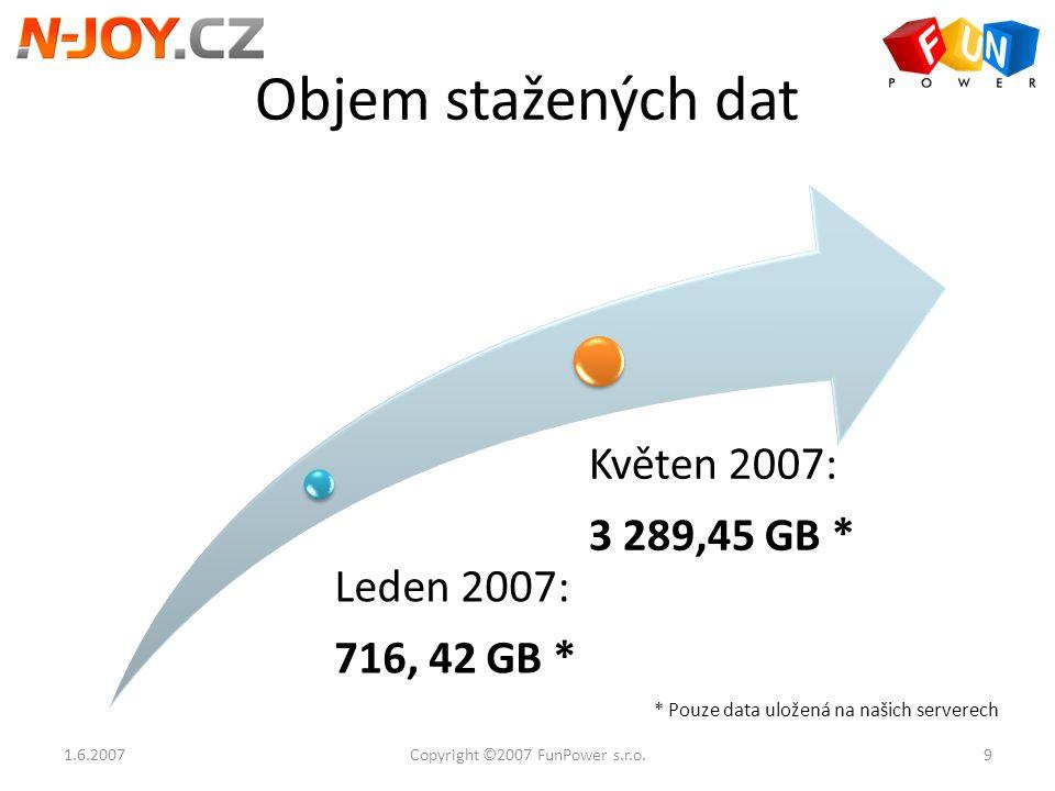 Objem stažených dat 1.6.2007 Leden 2007: 716, 42 GB * Květen 2007: 3 289,45 GB * * Pouze data uložená na našich serverech 9Copyright ©2007 FunPower s.