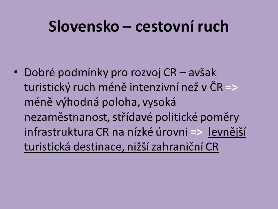 Slovensko – cestovní ruch Dobré podmínky pro rozvoj CR – avšak turistický ruch méně intenzivní než v ČR => méně výhodná poloha, vysoká nezaměstnanost, střídavé politické poměry infrastruktura CR na nízké úrovni => levnější turistická destinace, nižší zahraniční CR