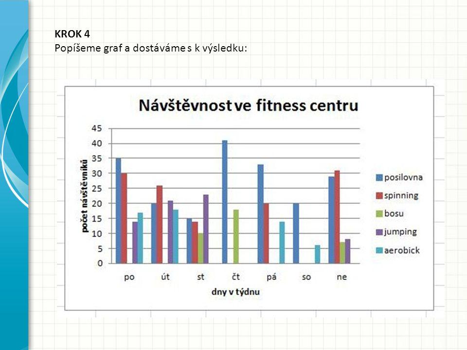 KROK 4 Popíšeme graf a dostáváme s k výsledku: