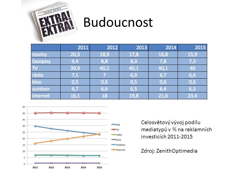 Budoucnost Celosvětový vývoj podílu mediatypů v % na reklamních investicích 2011-2015 Zdroj: ZenithOptimedia