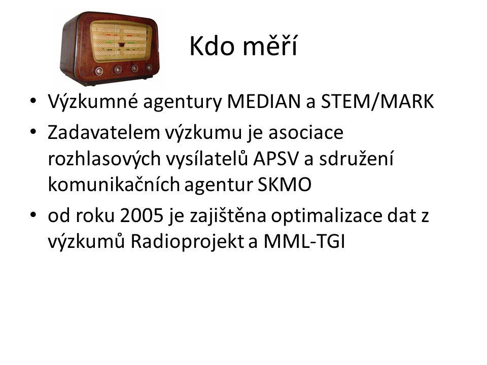 Kdo měří Výzkumné agentury MEDIAN a STEM/MARK Zadavatelem výzkumu je asociace rozhlasových vysílatelů APSV a sdružení komunikačních agentur SKMO od roku 2005 je zajištěna optimalizace dat z výzkumů Radioprojekt a MML-TGI