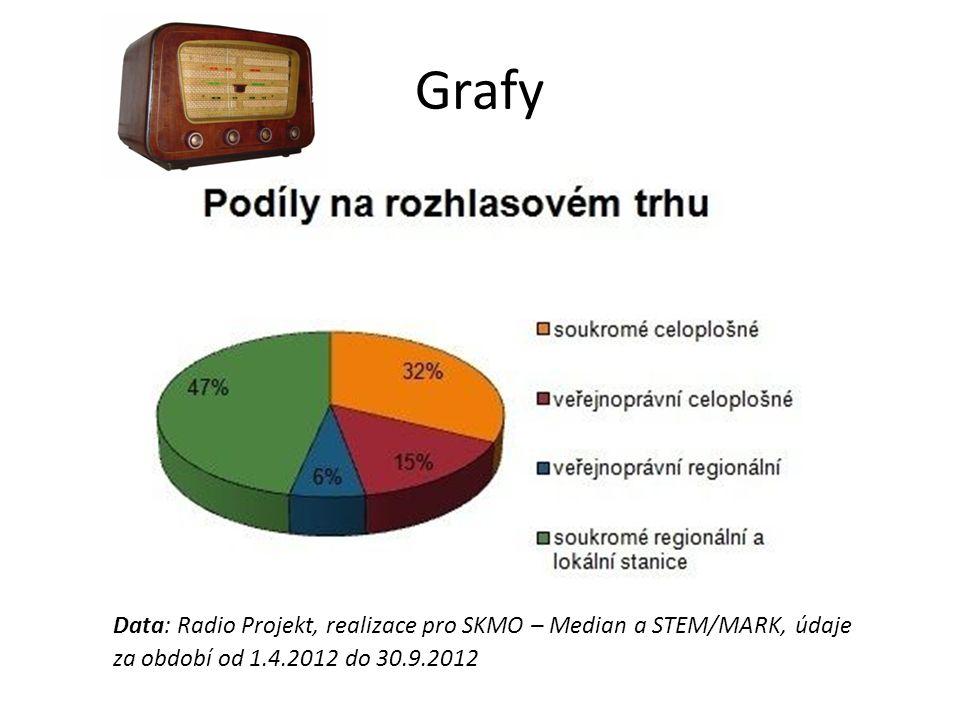 Grafy Data: Radio Projekt, realizace pro SKMO – Median a STEM/MARK, údaje za období od 1.4.2012 do 30.9.2012