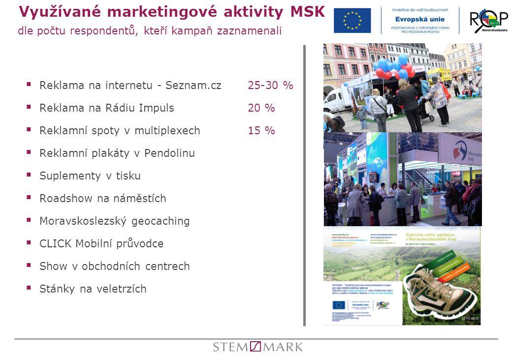 Využívané marketingové aktivity MSK  Reklama na internetu - Seznam.cz25-30 %  Reklama na Rádiu Impuls20 %  Reklamní spoty v multiplexech15 %  Rekl