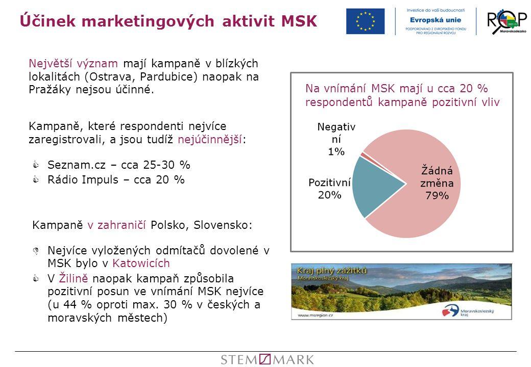 Účinek marketingových aktivit MSK Největší význam mají kampaně v blízkých lokalitách (Ostrava, Pardubice) naopak na Pražáky nejsou účinné. Kampaně, kt