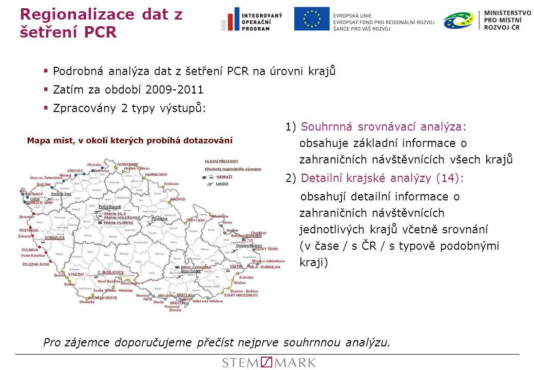 Regionalizace dat z šetření PCR  Podrobná analýza dat z šetření PCR na úrovni krajů  Zatím za období 2009-2011  Zpracovány 2 typy výstupů: 1) Souhr