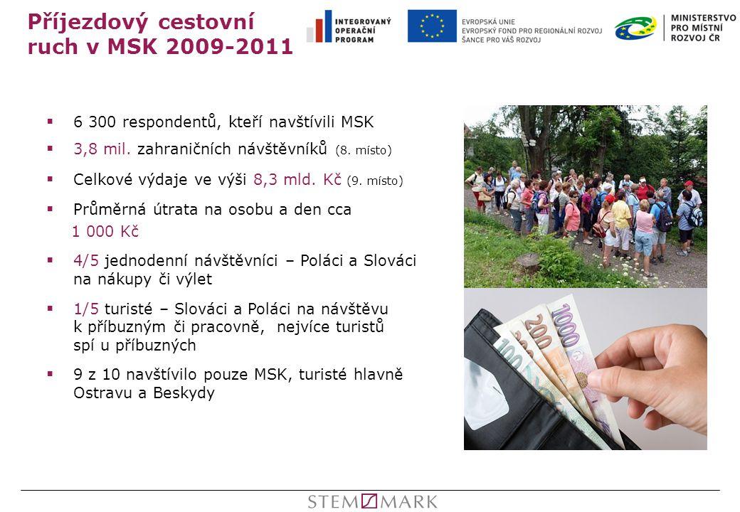 Příjezdový cestovní ruch v MSK 2009-2011  6 300 respondentů, kteří navštívili MSK  3,8 mil. zahraničních návštěvníků (8. místo)  Celkové výdaje ve