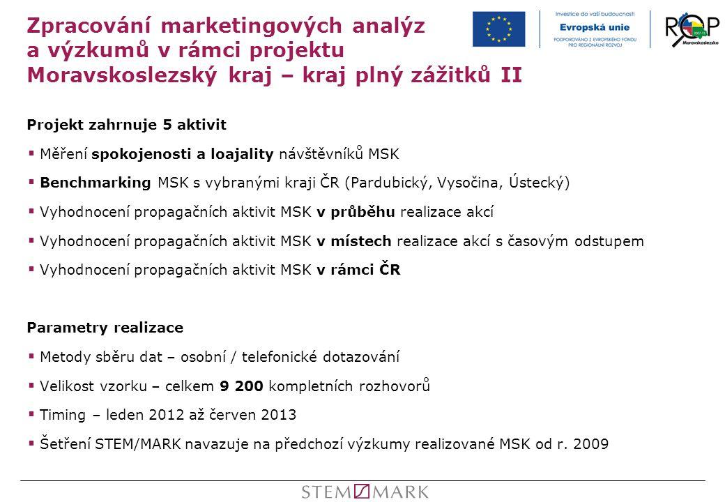 Zpracování marketingových analýz a výzkumů v rámci projektu Moravskoslezský kraj – kraj plný zážitků II Projekt zahrnuje 5 aktivit  Měření spokojenos