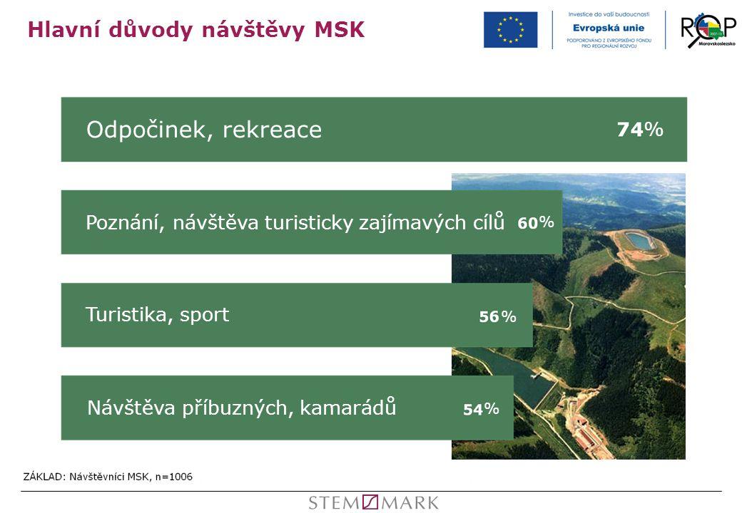 Hlavní důvody návštěvy MSK Odpočinek, rekreace Poznání, návštěva turisticky zajímavých cílů Turistika, sport Návštěva příbuzných, kamarádů % % % %