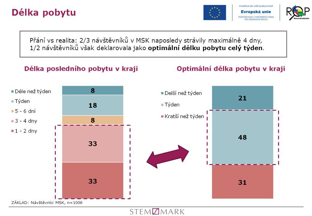 Délka pobytu ZÁKLAD: Návštěvníci MSK, n=1006 Přání vs realita: 2/3 návštěvníků v MSK naposledy strávily maximálně 4 dny, 1/2 návštěvníků však deklarov