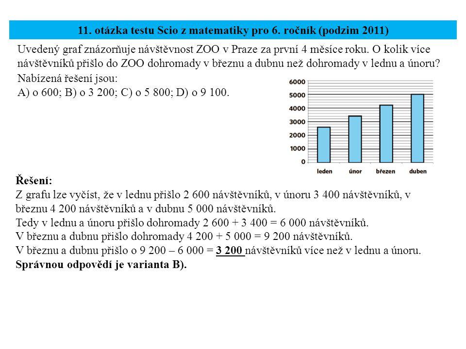Uvedený graf znázorňuje návštěvnost ZOO v Praze za první 4 měsíce roku. O kolik více návštěvníků přišlo do ZOO dohromady v březnu a dubnu než dohromad