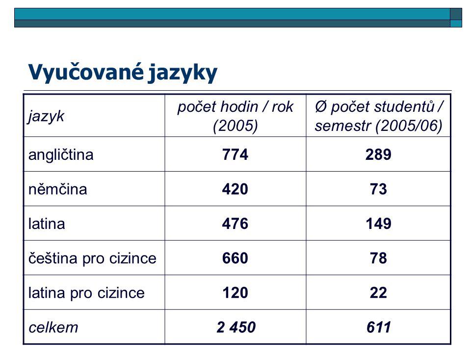 Vyučované jazyky jazyk počet hodin / rok (2005) Ø počet studentů / semestr (2005/06) angličtina774289 němčina42073 latina476149 čeština pro cizince66078 latina pro cizince12022 celkem2 450611