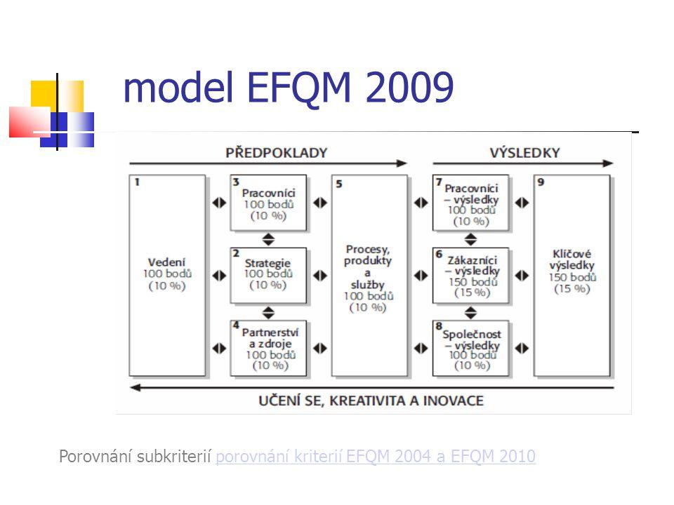 model EFQM 2009 Porovnání subkriterií porovnání kriterií EFQM 2004 a EFQM 2010porovnání kriterií EFQM 2004 a EFQM 2010