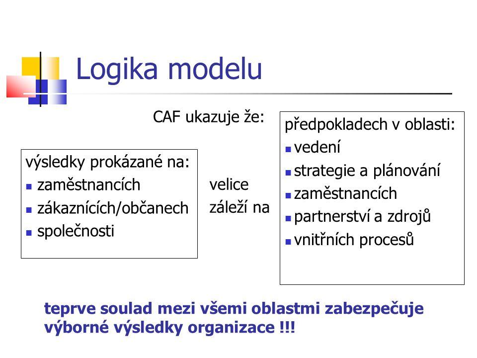 Logika modelu výsledky prokázané na: zaměstnancích zákaznících/občanech společnosti předpokladech v oblasti: vedení strategie a plánování zaměstnancíc