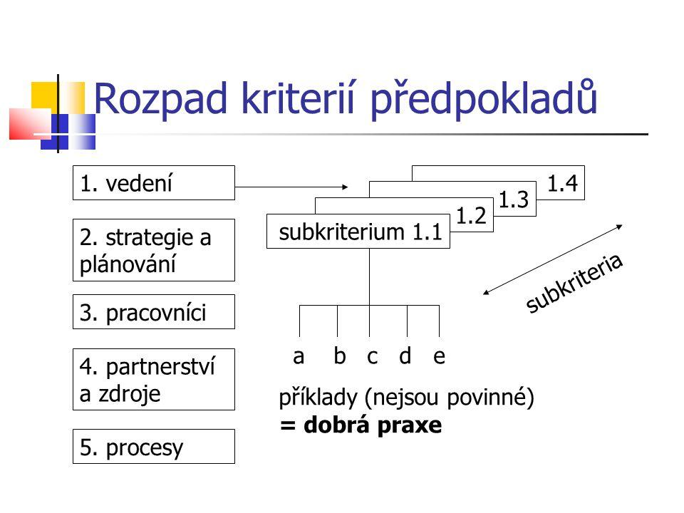 Rozpad kriterií předpokladů 1.4 1.3 1.2 1. vedení 2. strategie a plánování 3. pracovníci 4. partnerství a zdroje 5. procesy subkriteria a b c d e přík