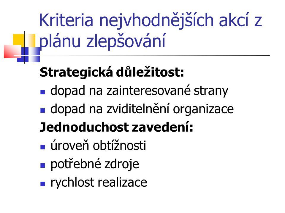 Kriteria nejvhodnějších akcí z plánu zlepšování Strategická důležitost: dopad na zainteresované strany dopad na zviditelnění organizace Jednoduchost z