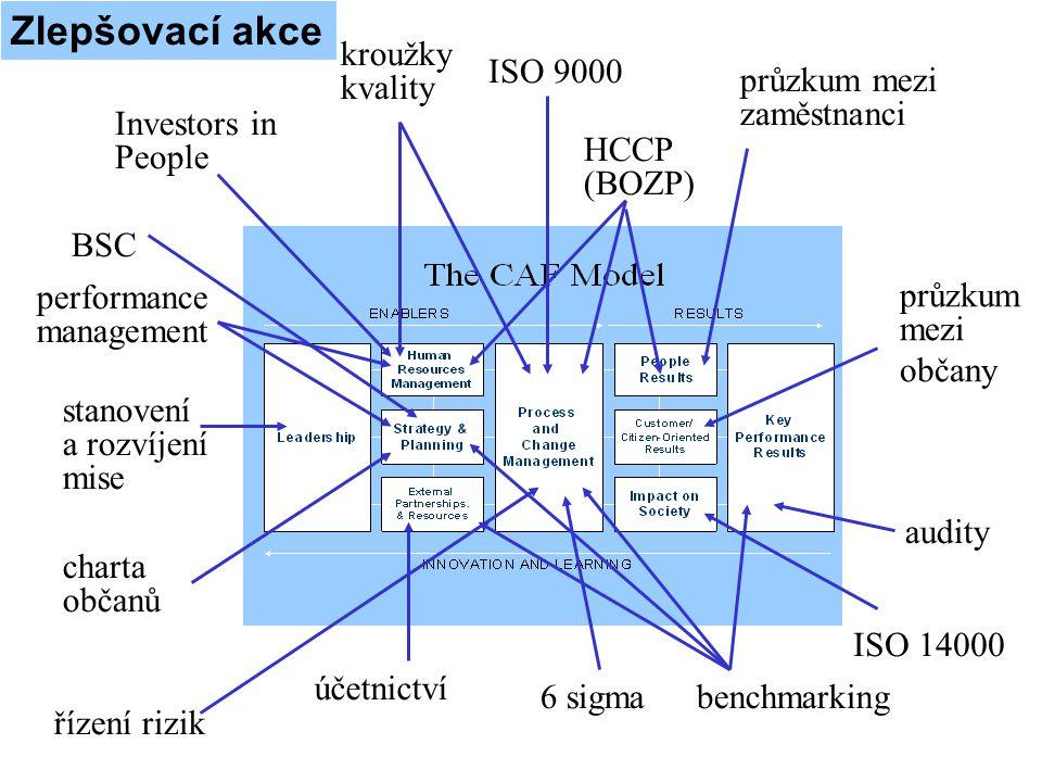 ISO 9000 průzkum mezi zaměstnanci průzkum mezi občany Investors in People účetnictví audity 6 sigma charta občanů benchmarking kroužky kvality BSC říz