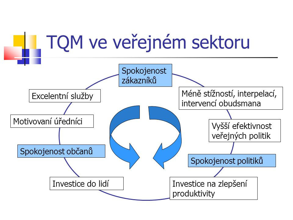 TQM ve veřejném sektoru Spokojenost zákazníků Méně stížností, interpelací, intervencí obudsmana Vyšší efektivnost veřejných politik Spokojenost politi