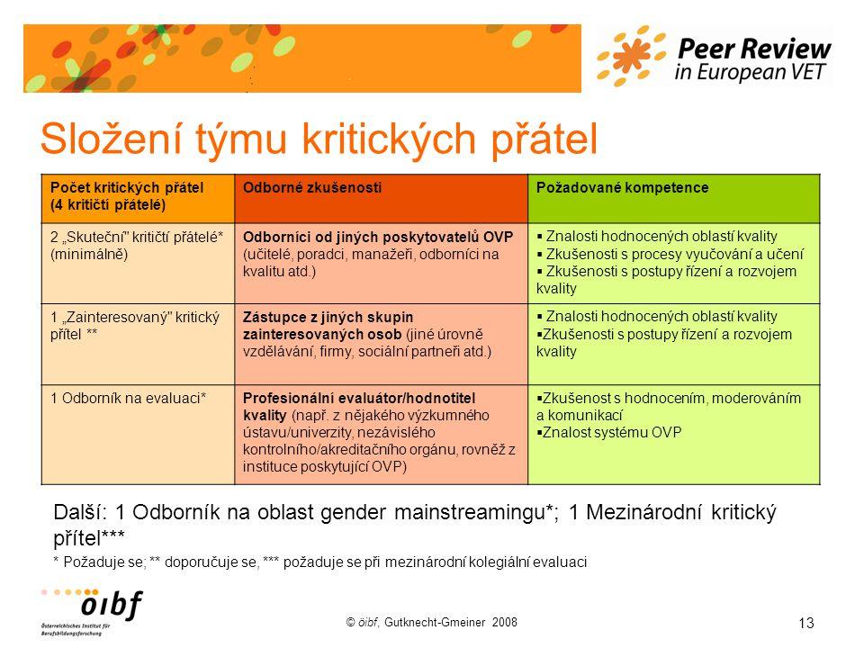 """13 © öibf, Gutknecht-Gmeiner 2008 Složení týmu kritických přátel Počet kritických přátel (4 kritičtí přátelé) Odborné zkušenostiPožadované kompetence 2 """"Skuteční kritičtí přátelé* (minimálně) Odborníci od jiných poskytovatelů OVP (učitelé, poradci, manažeři, odborníci na kvalitu atd.)  Znalosti hodnocených oblastí kvality  Zkušenosti s procesy vyučování a učení  Zkušenosti s postupy řízení a rozvojem kvality 1 """"Zainteresovaný kritický přítel ** Zástupce z jiných skupin zainteresovaných osob (jiné úrovně vzdělávání, firmy, sociální partneři atd.)  Znalosti hodnocených oblastí kvality  Zkušenosti s postupy řízení a rozvojem kvality 1 Odborník na evaluaci*Profesionální evaluátor/hodnotitel kvality (např."""