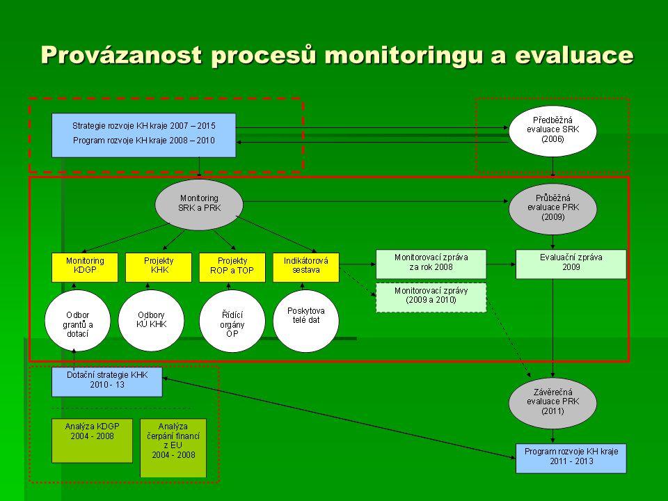 Provázanost procesů monitoringu a evaluace