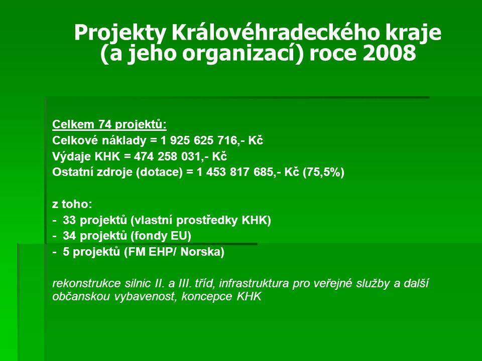 Celkem 74 projektů: Celkové náklady = 1 925 625 716,- Kč Výdaje KHK = 474 258 031,- Kč Ostatní zdroje (dotace) = 1 453 817 685,- Kč (75,5%) z toho: - 33 projektů (vlastní prostředky KHK) - 34 projektů (fondy EU) - 5 projektů (FM EHP/ Norska) rekonstrukce silnic II.