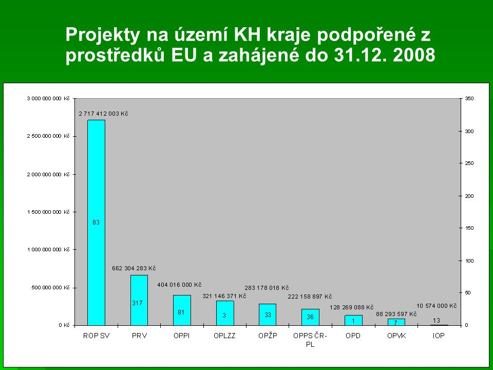 Projekty na území KH kraje podpořené z prostředků EU a zahájené do 31.12. 2008