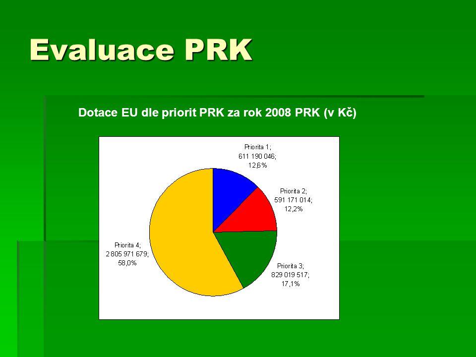 Evaluace PRK Dotace EU dle priorit PRK za rok 2008 PRK (v Kč)
