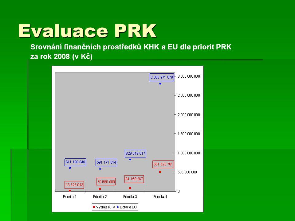 Evaluace PRK Srovnání finančních prostředků KHK a EU dle priorit PRK za rok 2008 (v Kč)