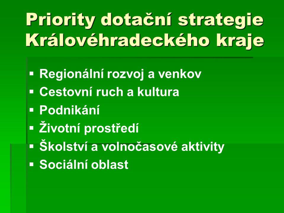 Priority dotační strategie Královéhradeckého kraje   Regionální rozvoj a venkov   Cestovní ruch a kultura   Podnikání   Životní prostředí   Školství a volnočasové aktivity   Sociální oblast