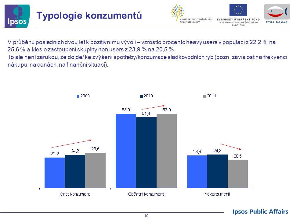 10 Typologie konzumentů V průběhu posledních dvou let k pozitivnímu vývoji – vzrostlo procento heavy users v populaci z 22,2 % na 25,6 % a kleslo zast