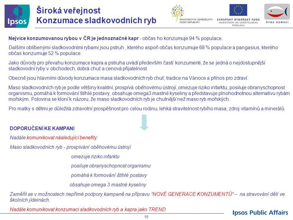 15 Široká veřejnost Konzumace sladkovodních ryb Nejvíce konzumovanou rybou v ČR je jednoznačně kapr - občas ho konzumuje 94 % populace. Dalšími oblíbe