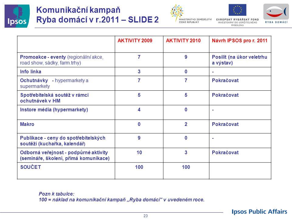 23 Komunikační kampaň Ryba domácí v r.2011 – SLIDE 2 AKTIVITY 2009AKTIVITY 2010Návrh IPSOS pro r. 2011 Promoakce - eventy (regionální akce, road show,
