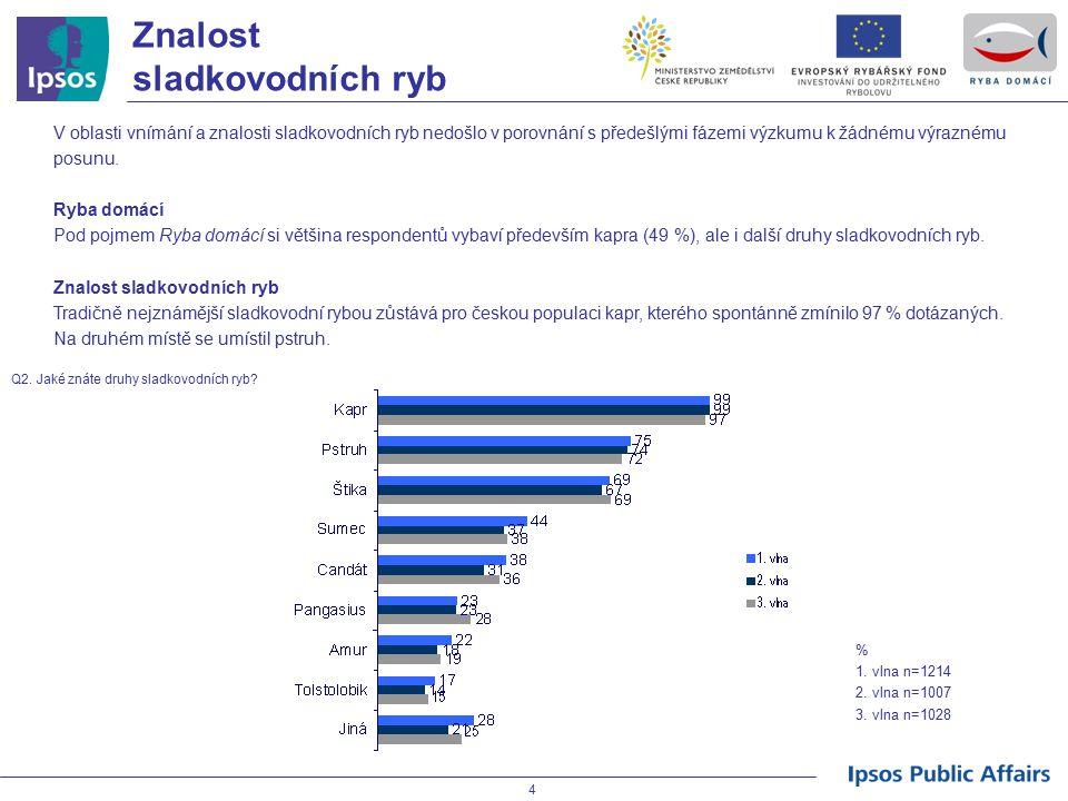 15 Široká veřejnost Konzumace sladkovodních ryb Nejvíce konzumovanou rybou v ČR je jednoznačně kapr - občas ho konzumuje 94 % populace.