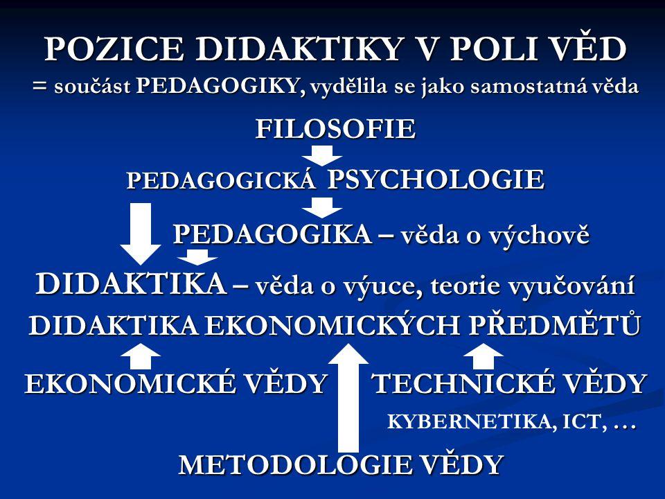 POZICE DIDAKTIKY V POLI VĚD = součást PEDAGOGIKY, vydělila se jako samostatná věda FILOSOFIE PEDAGOGICKÁ PSYCHOLOGIE PEDAGOGIKA – věda o výchově DIDAK