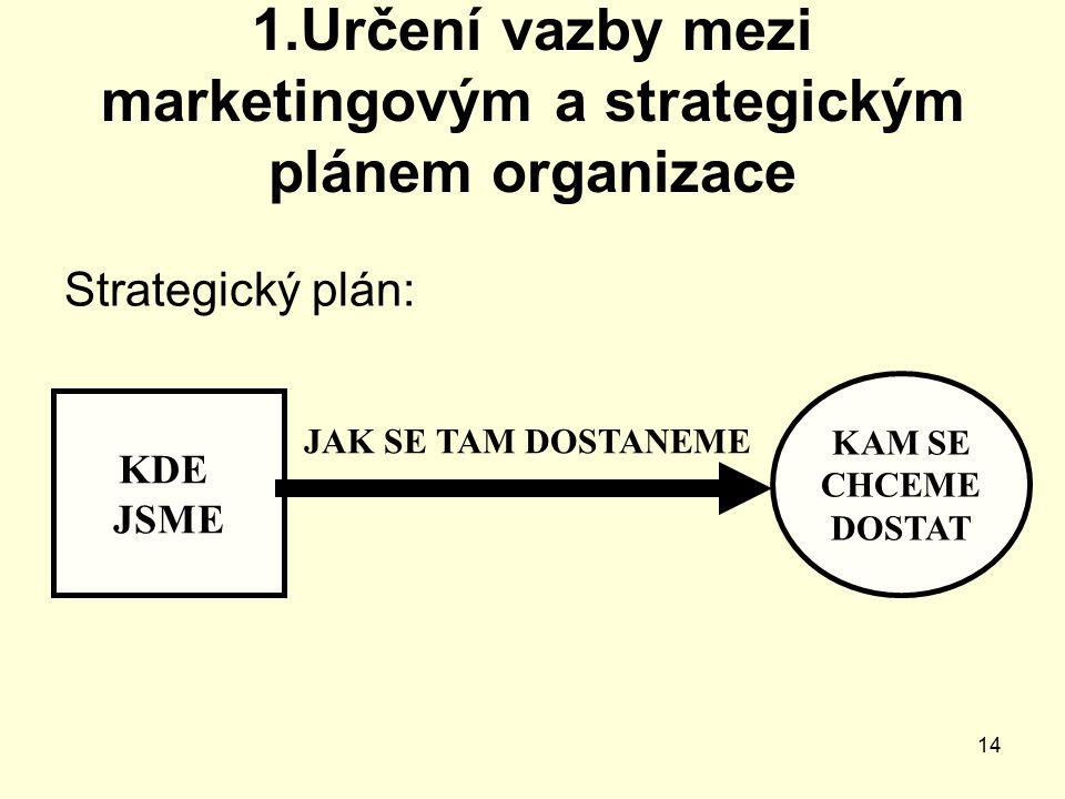 14 1.Určení vazby mezi marketingovým a strategickým plánem organizace Strategický plán: KDE JSME KAM SE CHCEME DOSTAT JAK SE TAM DOSTANEME