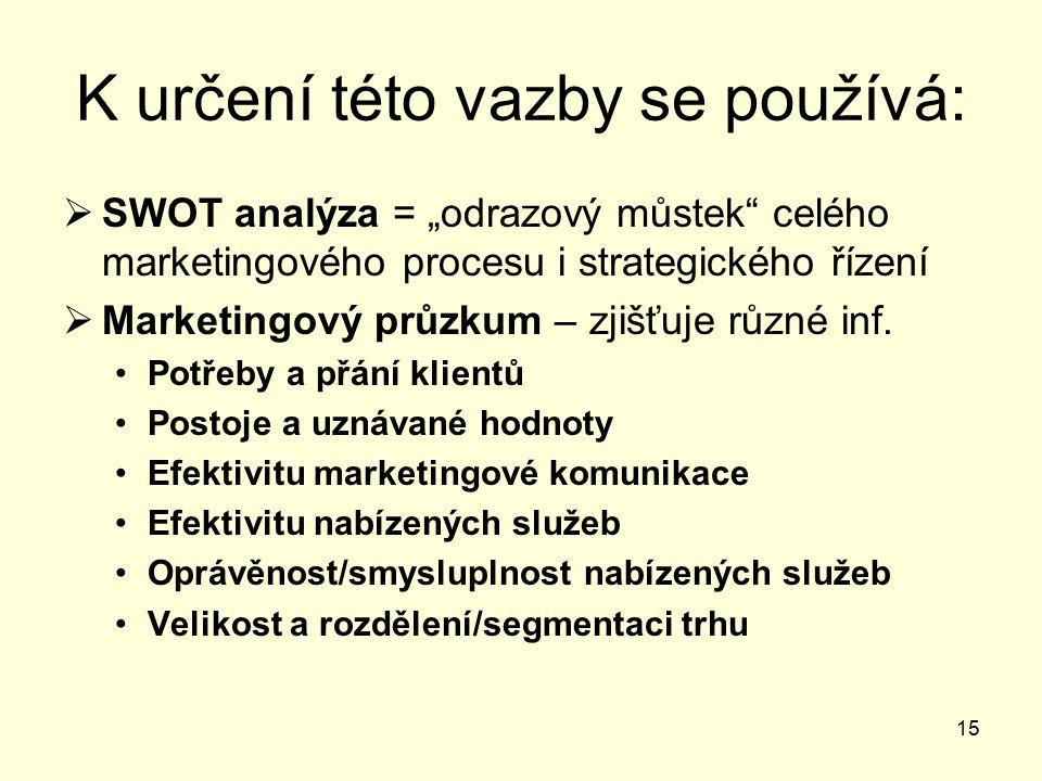 """15 K určení této vazby se používá:  SWOT analýza = """"odrazový můstek celého marketingového procesu i strategického řízení  Marketingový průzkum – zjišťuje různé inf."""