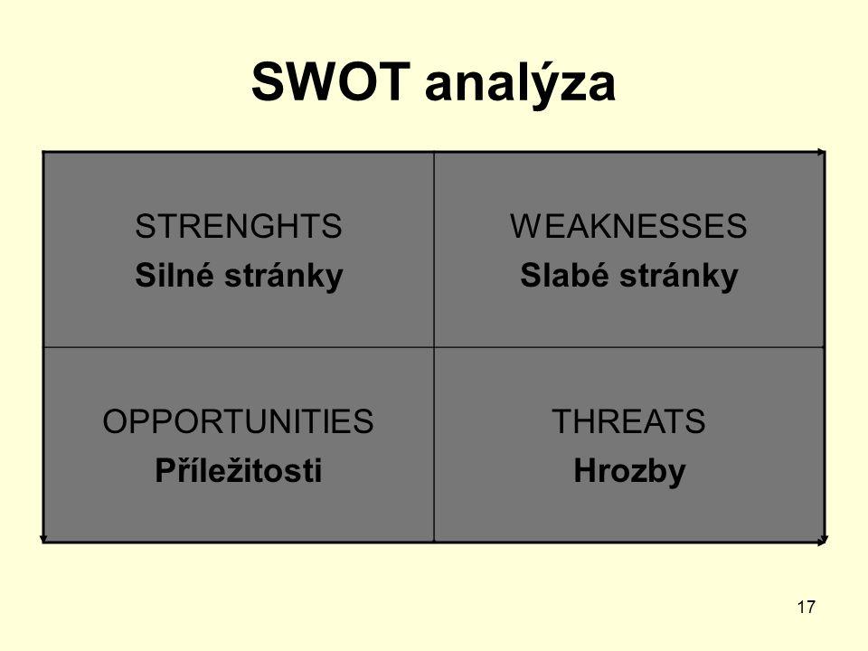17 SWOT analýza STRENGHTS Silné stránky WEAKNESSES Slabé stránky OPPORTUNITIES Příležitosti THREATS Hrozby