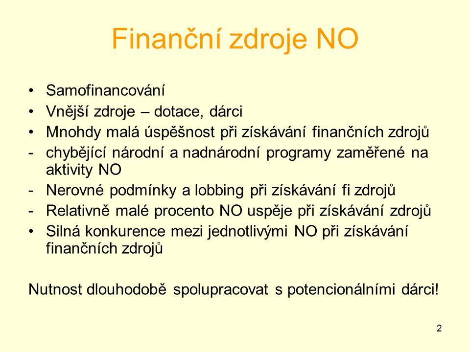 2 Finanční zdroje NO Samofinancování Vnější zdroje – dotace, dárci Mnohdy malá úspěšnost při získávání finančních zdrojů -chybějící národní a nadnárodní programy zaměřené na aktivity NO -Nerovné podmínky a lobbing při získávání fi zdrojů -Relativně malé procento NO uspěje při získávání zdrojů Silná konkurence mezi jednotlivými NO při získávání finančních zdrojů Nutnost dlouhodobě spolupracovat s potencionálními dárci!