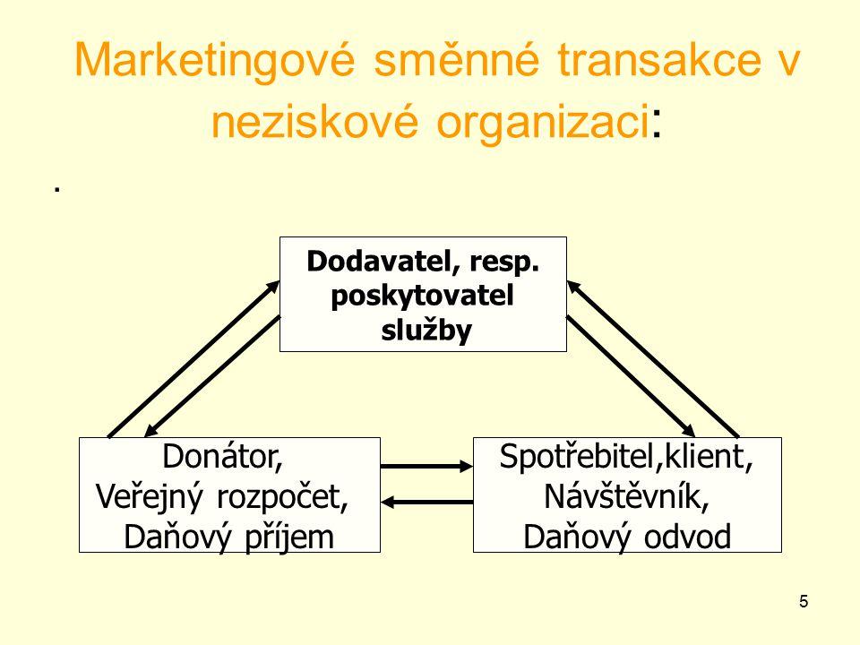 5 Marketingové směnné transakce v neziskové organizaci :.