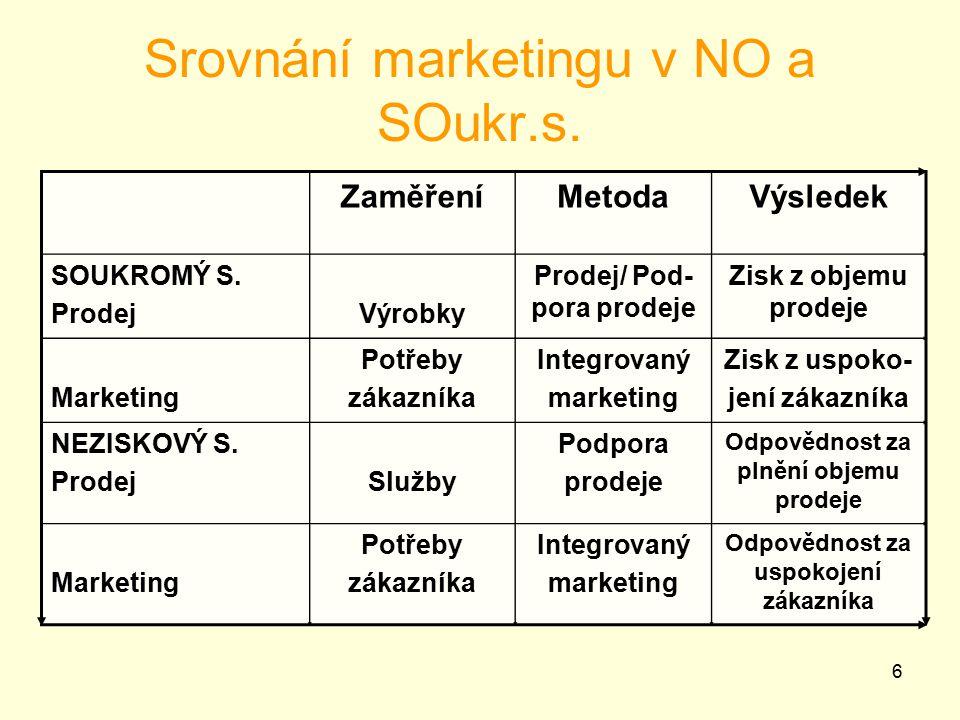 6 Srovnání marketingu v NO a SOukr.s..ZaměřeníMetodaVýsledek SOUKROMÝ S.
