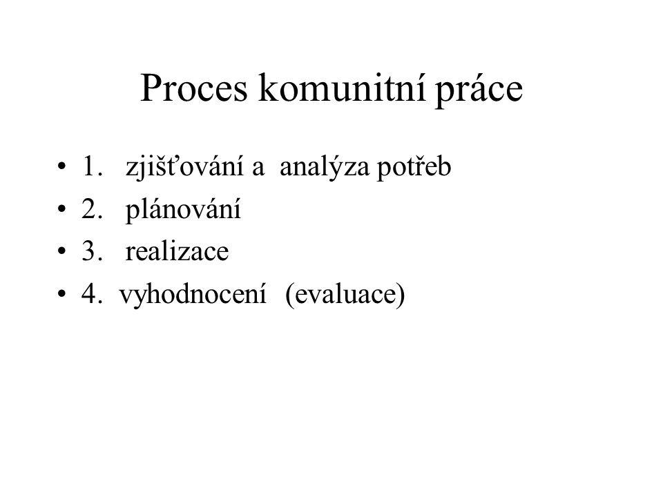Proces komunitní práce 1. zjišťování a analýza potřeb 2. plánování 3. realizace 4. vyhodnocení (evaluace)