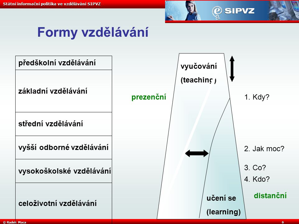 Státní informační politika ve vzdělávání SIPVZ © Radek Maca6 Formy vzdělávání předškolní vzdělávání základní vzdělávání střední vzdělávání vyšší odborné vzdělávání vysokoškolské vzdělávání celoživotní vzdělávání vyučování (teaching) učení se (learning) 1.
