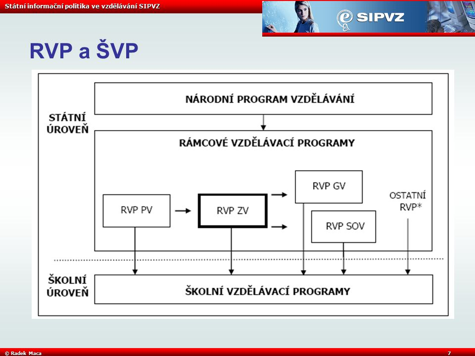 Státní informační politika ve vzdělávání SIPVZ © Radek Maca7 RVP a ŠVP