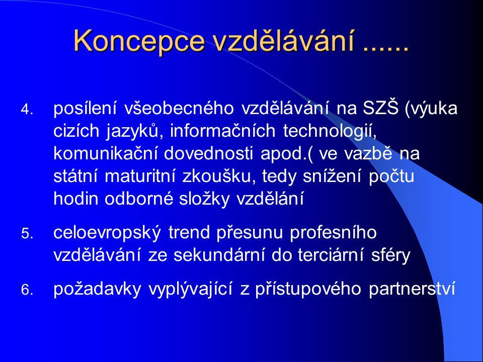 Koncepce vzdělávání...... 4. posílení všeobecného vzdělávání na SZŠ (výuka cizích jazyků, informačních technologií, komunikační dovednosti apod.( ve v